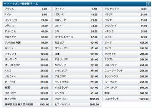 日本優勝オッズFIFA2014