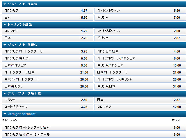 JapanOdds_worldcup2014_groupC