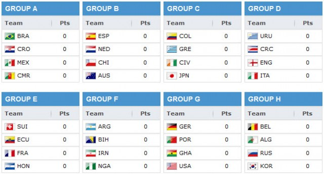 worldcup2014_groups