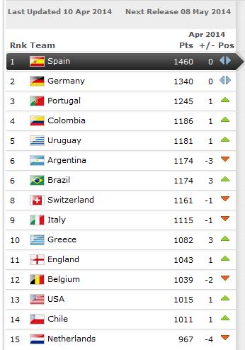 fifa_ranking14apr